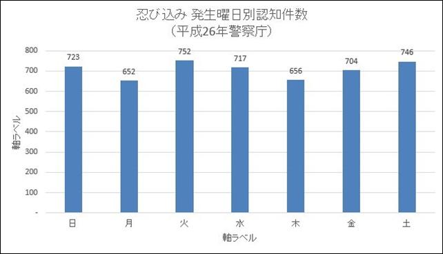 %e5%bf%8d%e3%81%b3%e8%be%bc%e3%81%bf%e7%99%ba%e7%94%9f%e6%9b%9c%e6%97%a5%e5%88%a5%e8%aa%8d%e7%9f%a5%e4%bb%b6%e6%95%b0%ef%bc%88%e5%b9%b3%e6%88%9026%e5%b9%b4%e8%ad%a6%e5%af%9f%e5%ba%81%ef%bc%89